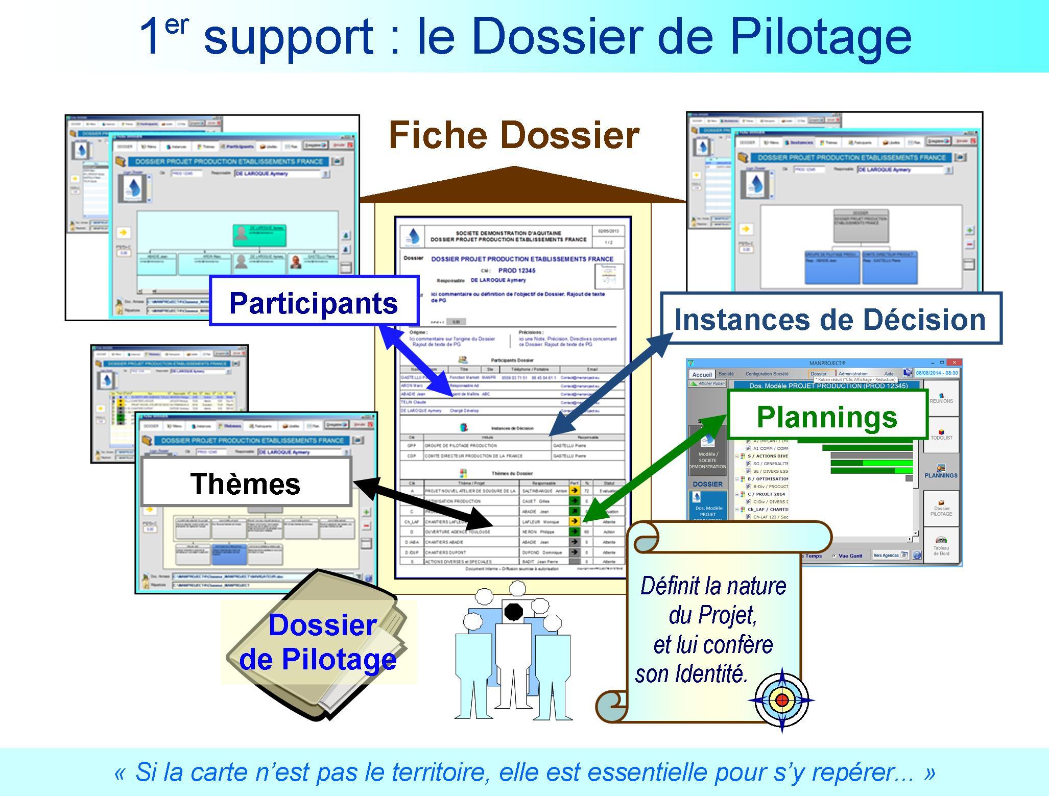 1er Support le Dossier de Pilotage