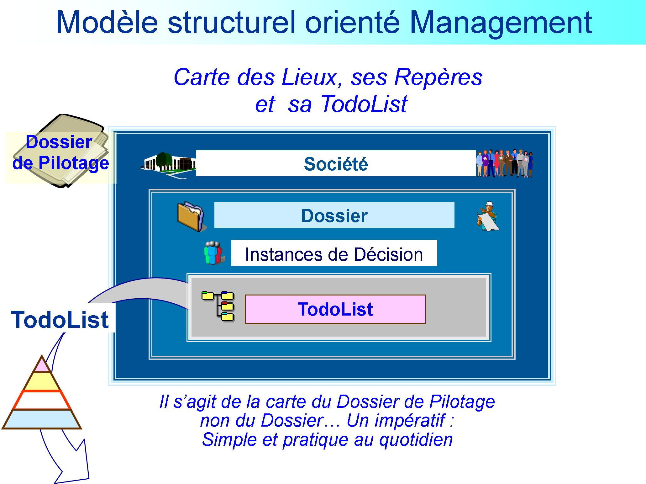 Modèle Structurel Orienté Management