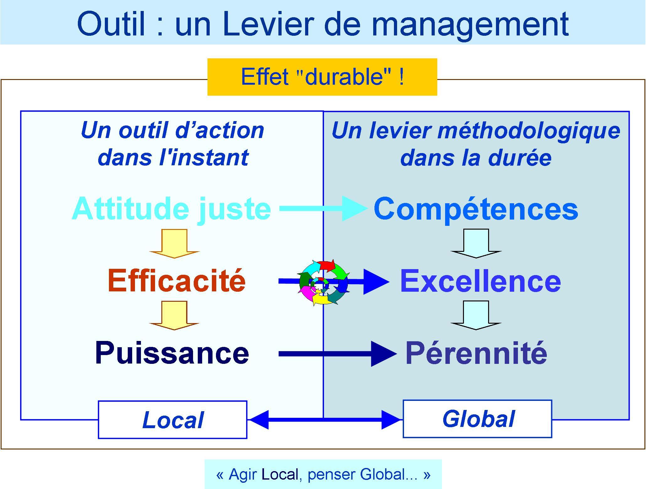 Outil Levier de Management
