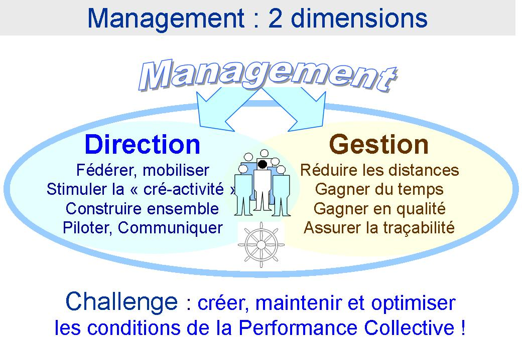 Management 2 Dimensions