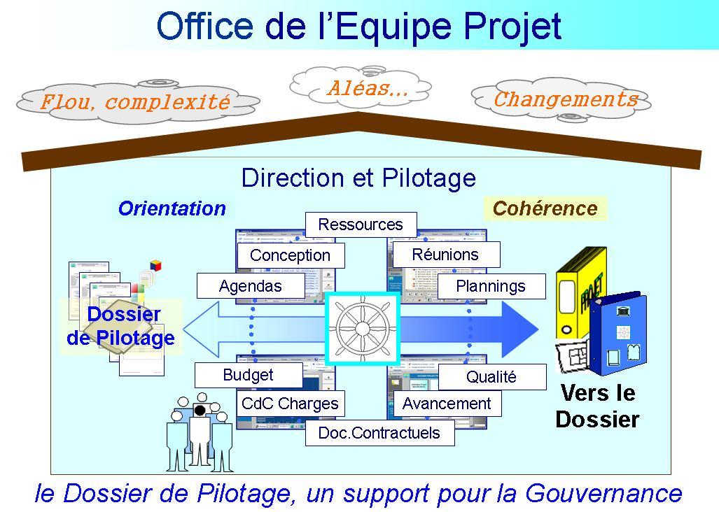 Office de l'Equipe Projet