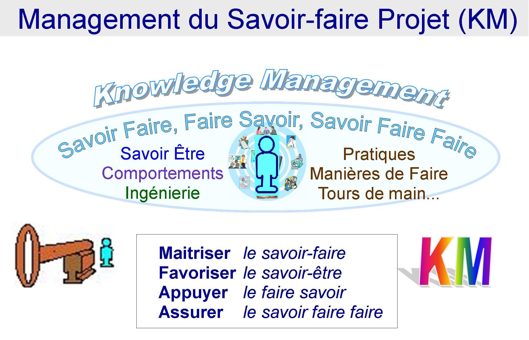 Management du Savoir Faire Projet KMP